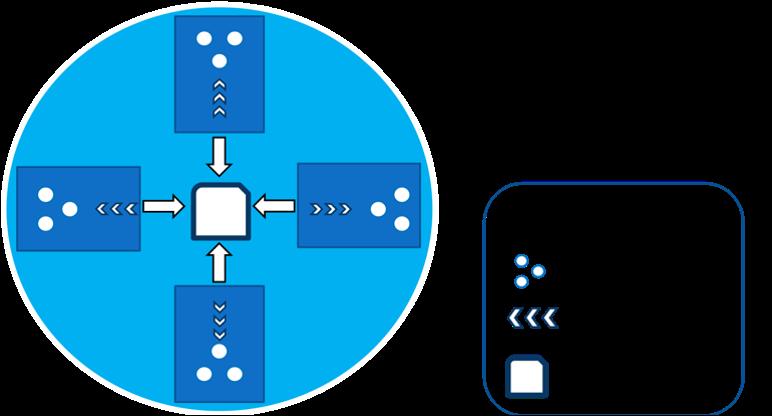 The Hub-spokes model